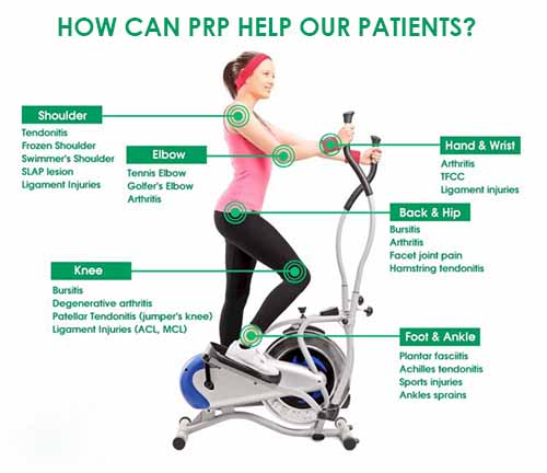 How can PRP help our patients.