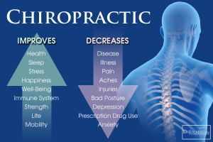 Chiropractic ImprovesDecreases
