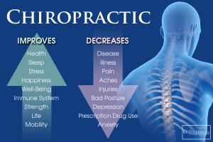 Chiropractic ImprovesDecreases