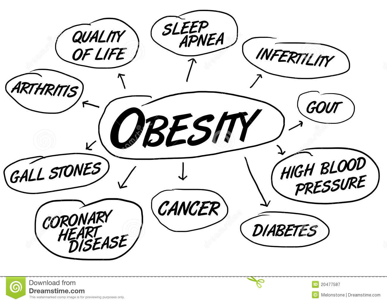 Why Obesity is a health risk - by the Ocean Integrated Wellness Center founder, Dr. Vince Giardina - Toms River NJ Chiropractor
